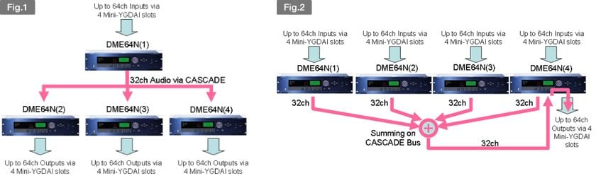What is the advantage of cascading DME64N units together?