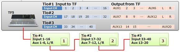 How are TF series and Tio1608-D patched between them?