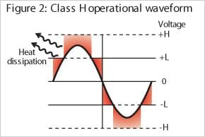 Voltage Switching - Class H
